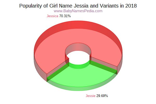 Variant Popularity Chart  for Jessia  in 2018