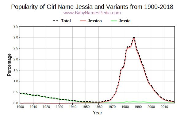 Variant Popularity Trend  for Jessia  from 1900 to 2018