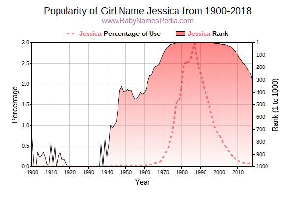 Popularity Trend  for Jessica  from 1900 to 2015