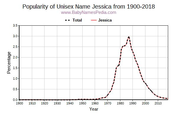 Unisex Popularity Trend  for Jessica  from 1900 to 2015