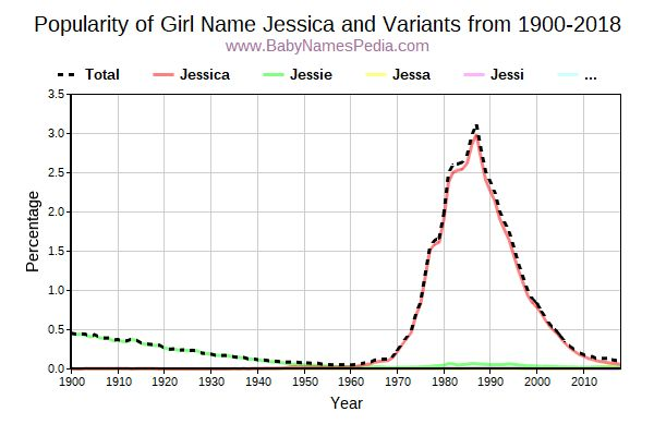 Variant Popularity Trend  for Jessica  from 1900 to 2015