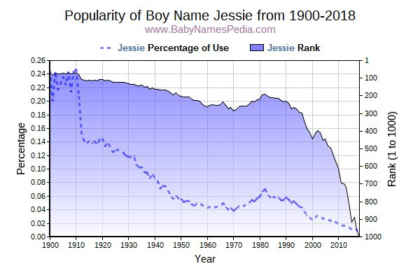 Popularity Trend  for Jessie  from 1900 to 2018
