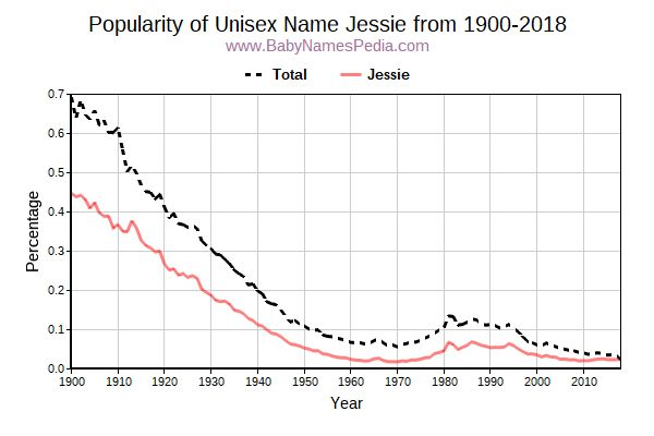 Unisex Popularity Trend  for Jessie  from 1900 to 2016