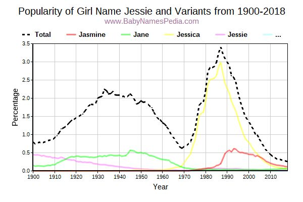 Variant Popularity Trend  for Jessie  from 1900 to 2016