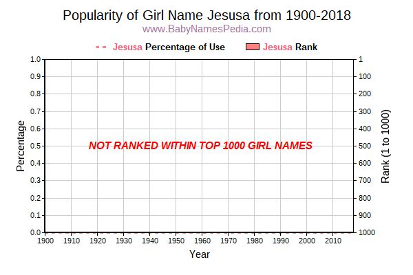 Popularity Trend  for Jesusa  from 1900 to 2017