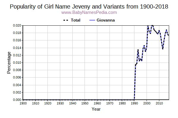 Variant Popularity Trend  for Jeveny  from 1900 to 2018