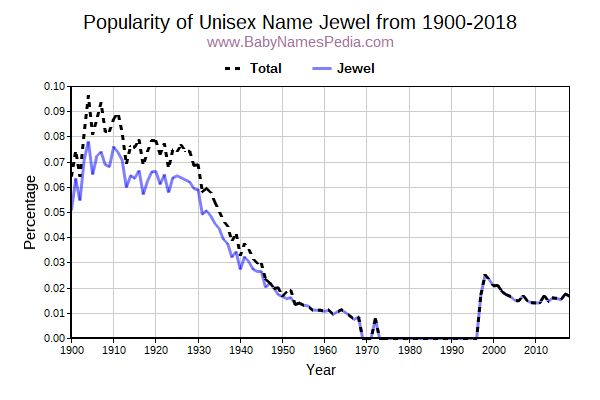 Unisex Popularity Trend  for Jewel  from 1900 to 2016