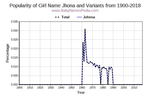 Variant Popularity Trend  for Jhona  from 1900 to 2016
