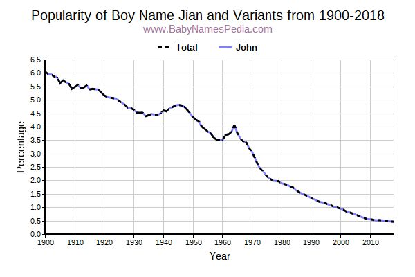 Variant Popularity Trend  for Jian  from 1900 to 2015