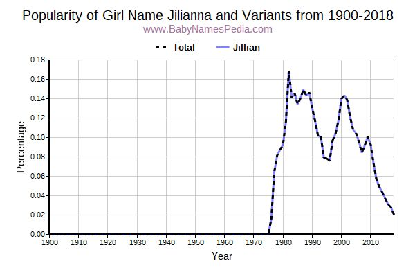 Variant Popularity Trend  for Jilianna  from 1900 to 2018