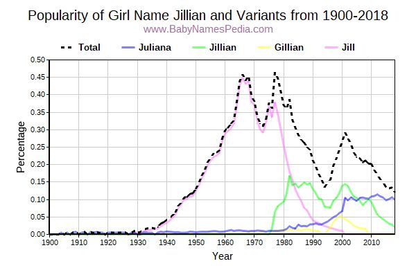 Variant Popularity Trend  for Jillian  from 1900 to 2018