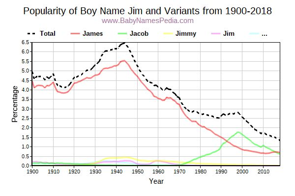 Variant Popularity Trend  for Jim  from 1900 to 2016