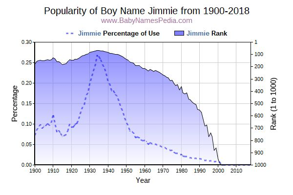 Popularity Trend  for Jimmie  from 1900 to 2016