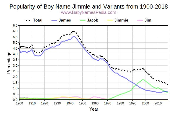 Variant Popularity Trend  for Jimmie  from 1900 to 2016