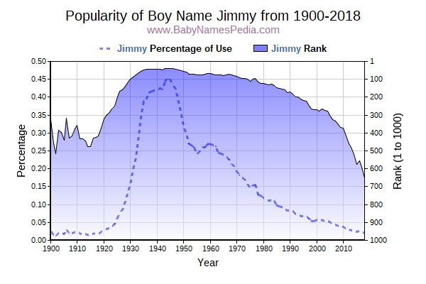 Popularity Trend  for Jimmy  from 1900 to 2016
