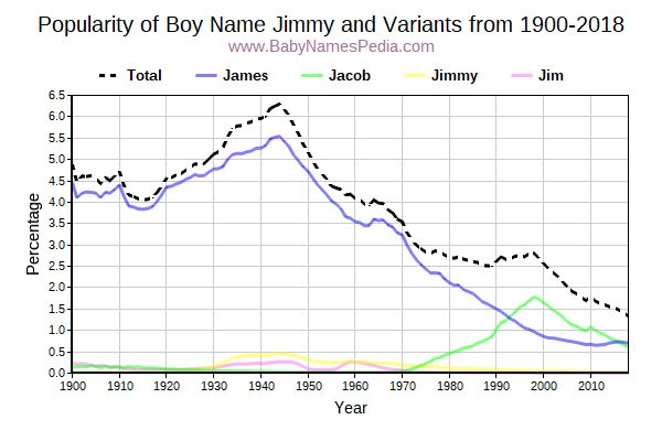 Variant Popularity Trend  for Jimmy  from 1900 to 2016