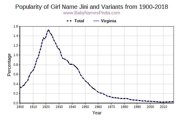 Variant Popularity Trend  for Jini  from 1900 to 2015
