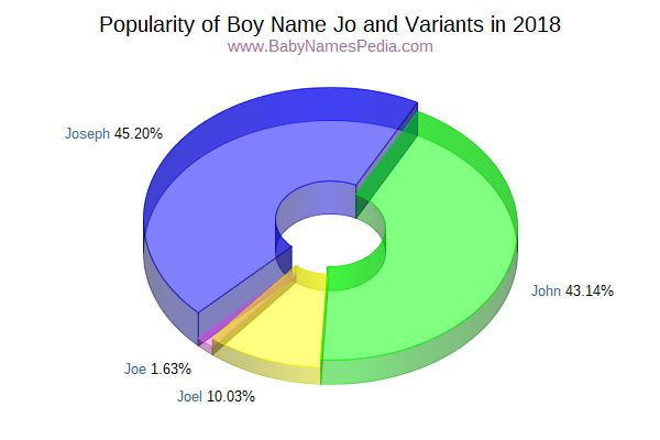 Variant Popularity Chart  for Jo  in 2016