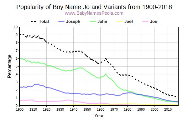 Variant Popularity Trend  for Jo  from 1900 to 2016