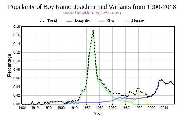 Variant Popularity Trend  for Joachim  from 1900 to 2016
