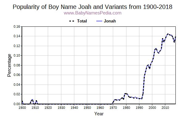 Variant Popularity Trend  for Joah  from 1900 to 2016