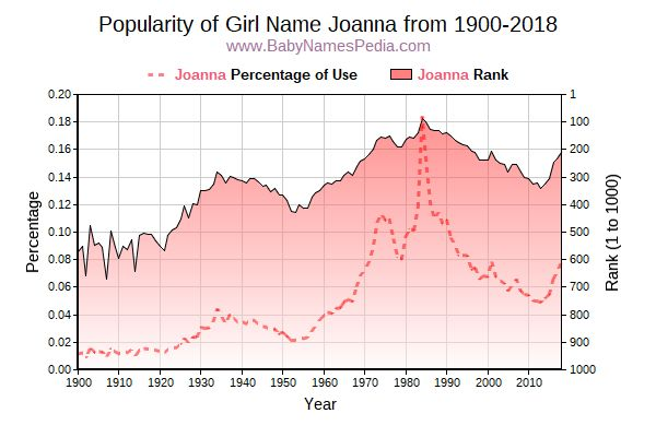 Popularity Trend  for Joanna  from 1900 to 2018