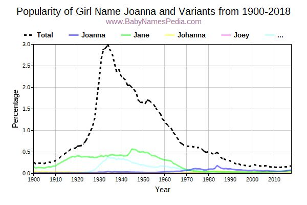 Variant Popularity Trend  for Joanna  from 1900 to 2018