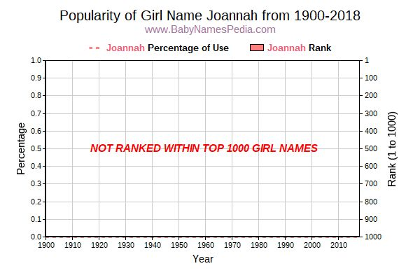 Popularity Trend  for Joannah  from 1900 to 2018