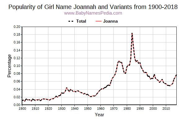 Variant Popularity Trend  for Joannah  from 1900 to 2018