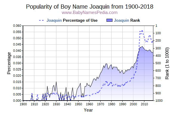 Popularity Trend  for Joaquin  from 1900 to 2017