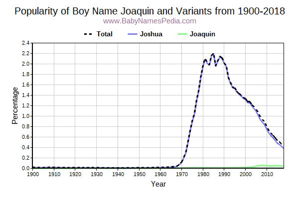 Variant Popularity Trend  for Joaquin  from 1900 to 2017