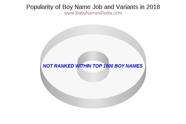 Variant Popularity Chart  for Job  in 2015