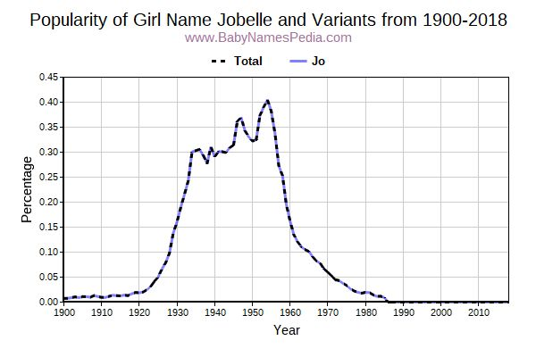 Variant Popularity Trend  for Jobelle  from 1900 to 2015