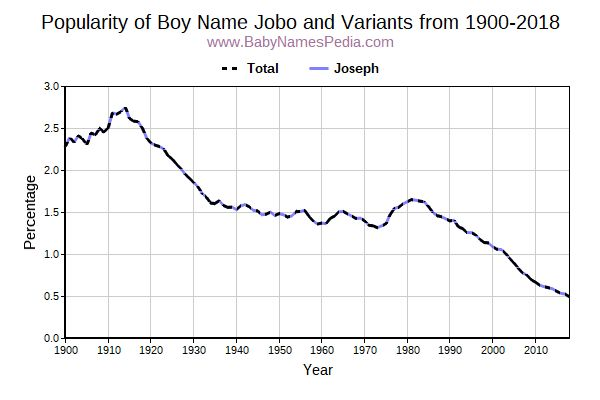 Variant Popularity Trend  for Jobo  from 1900 to 2016