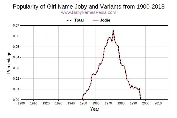 Variant Popularity Trend  for Joby  from 1900 to 2017