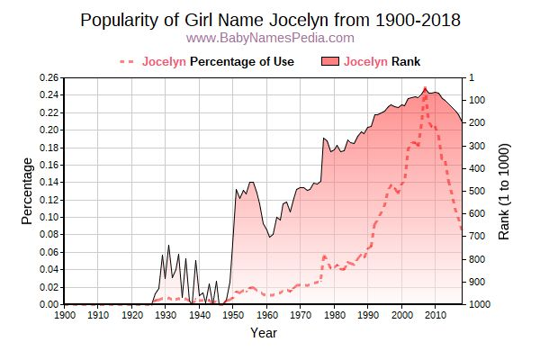 Popularity Trend  for Jocelyn  from 1900 to 2016