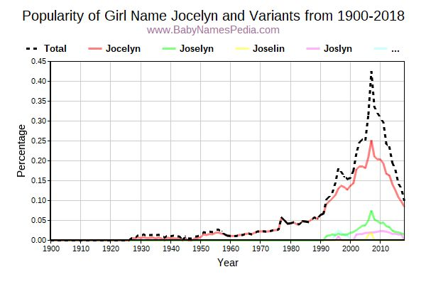 Variant Popularity Trend  for Jocelyn  from 1900 to 2016