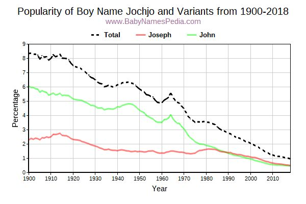 Variant Popularity Trend  for Jochjo  from 1900 to 2016