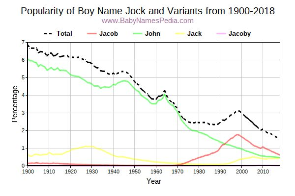 Variant Popularity Trend  for Jock  from 1900 to 2017