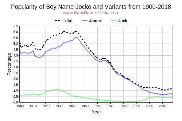 Variant Popularity Trend  for Jocko  from 1900 to 2015