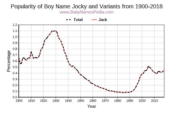 Variant Popularity Trend  for Jocky  from 1900 to 2017