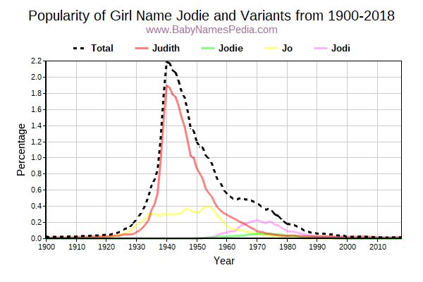 Variant Popularity Trend  for Jodie  from 1900 to 2017
