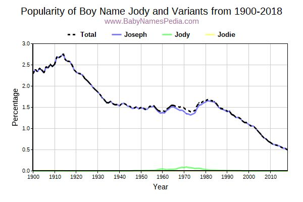 Variant Popularity Trend  for Jody  from 1900 to 2016