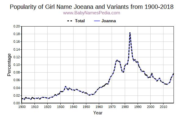 Variant Popularity Trend  for Joeana  from 1900 to 2018
