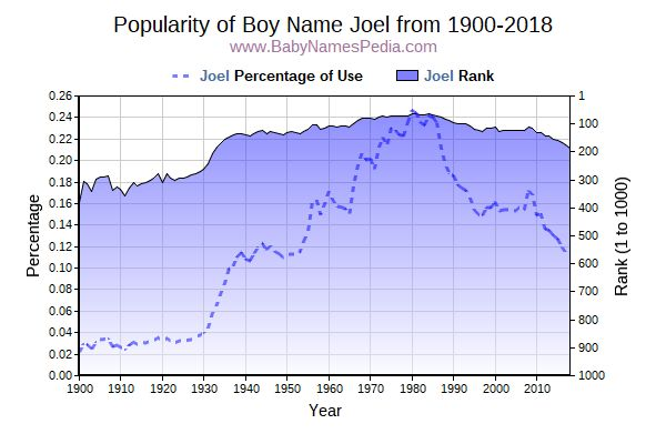 Popularity Trend  for Joel  from 1900 to 2015