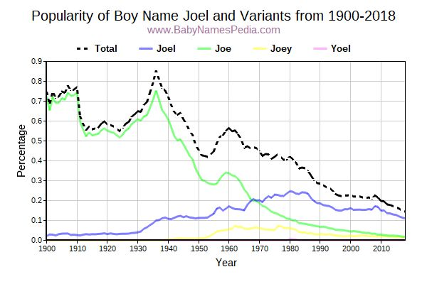 Variant Popularity Trend  for Joel  from 1900 to 2015