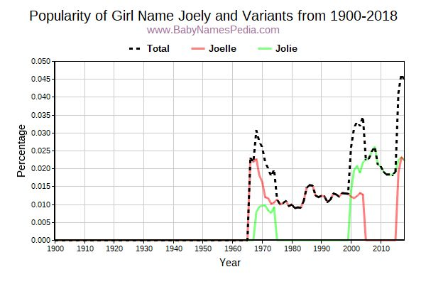 Variant Popularity Trend  for Joely  from 1900 to 2018