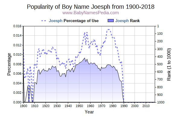 Popularity Trend  for Joesph  from 1900 to 2016