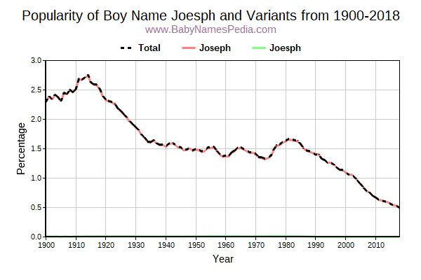 Variant Popularity Trend  for Joesph  from 1900 to 2016