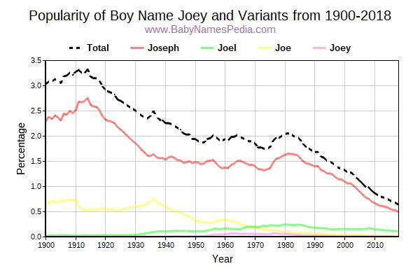 Variant Popularity Trend  for Joey  from 1900 to 2016